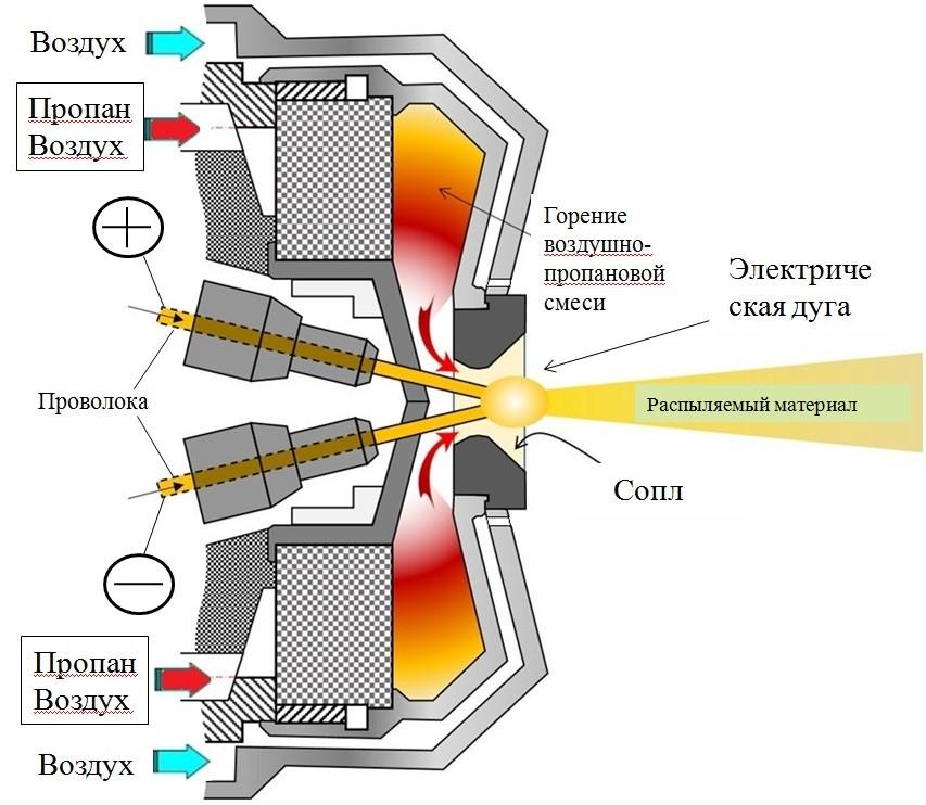 Активированная дуговая металлизация (АДМ)